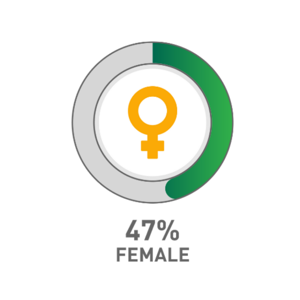 47% of NAF students are female.