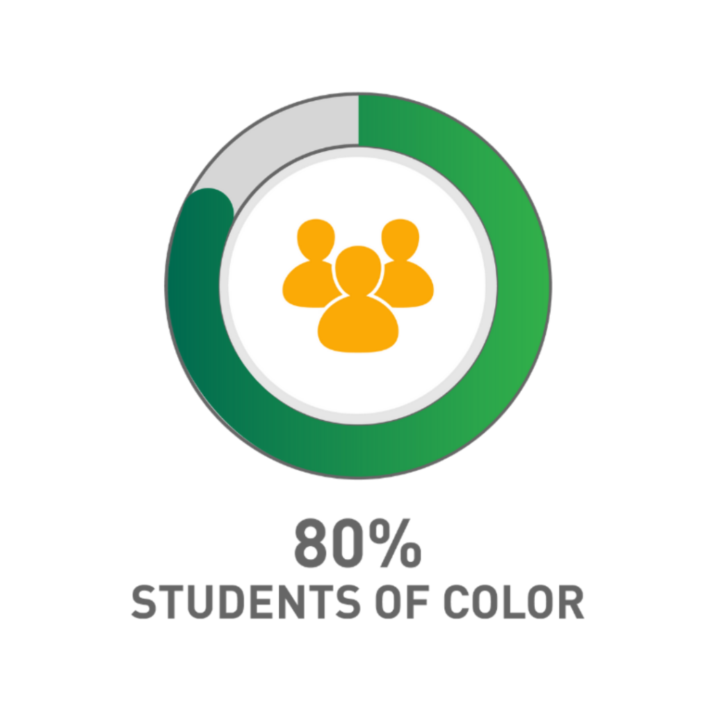 80% of NAF students are students of color.
